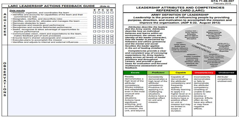 Leadership Attributes and Competencies Reference Card (LARC) TGA 22-06-007